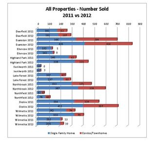 1.13 2012 sales vs 2011 stacked chart