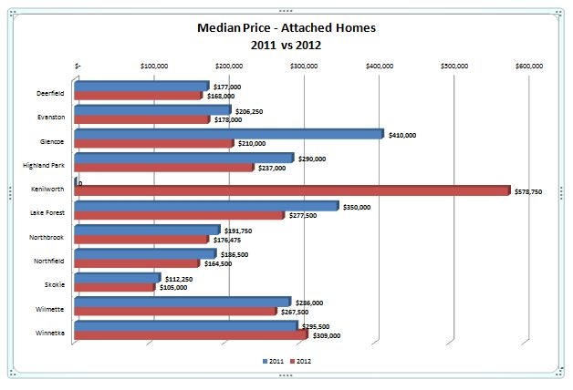 Median price 2012vs2011 attached