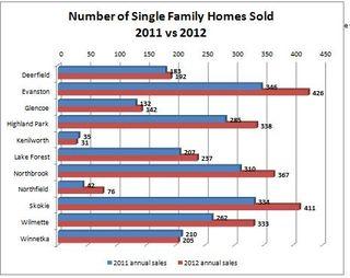 Jan 2013-2012 sales vs 2011