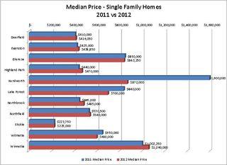 Median price 2012vs2011 SFH