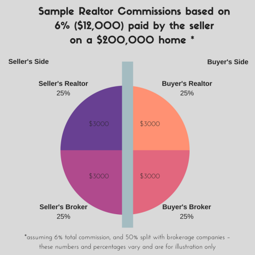 NANCY Realtor Commissions based on 6%of $200 000 home